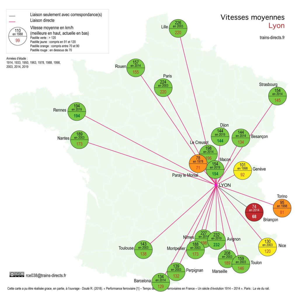 Lyon : vitesses moyennes