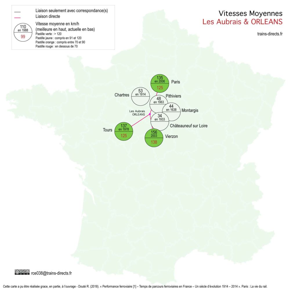 Orléans : Vitesses Moyennes
