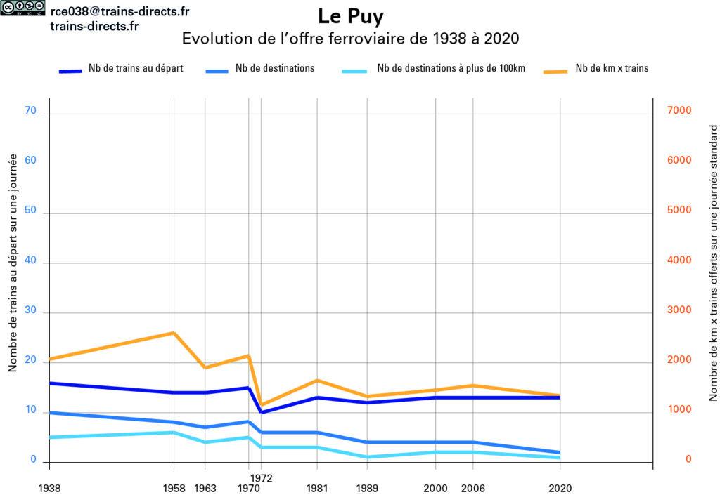 Evolution offre Le Puy